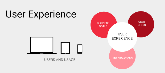 User Experience Design – It Matters!